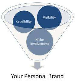 personal_brand_components